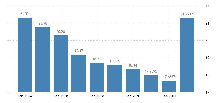 austria gas prices medium size households eurostat data