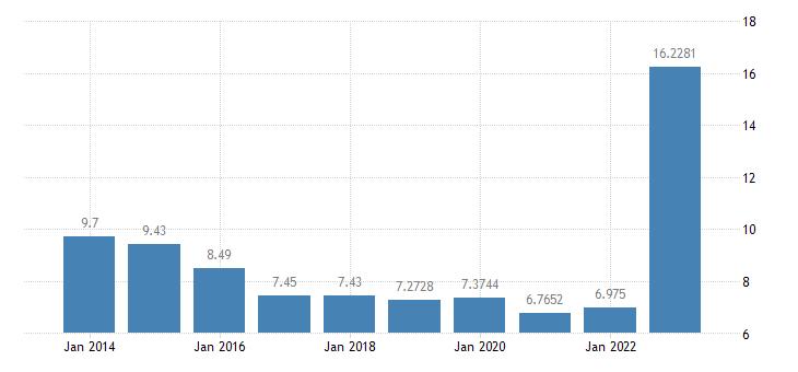 austria gas prices non household medium size consumers eurostat data