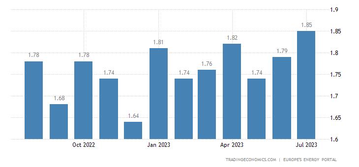 Austria Gasoline Prices