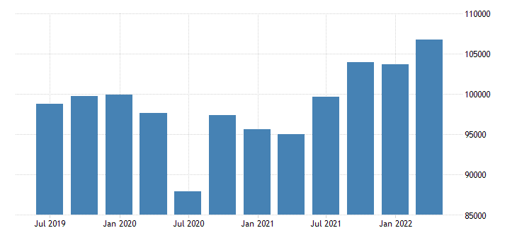 austria gdp at market prices eurostat data
