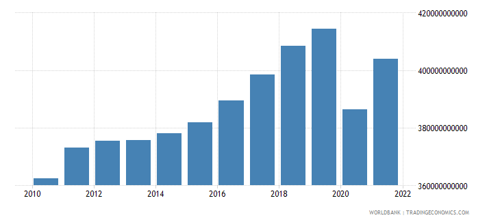 austria gdp constant 2000 us dollar wb data