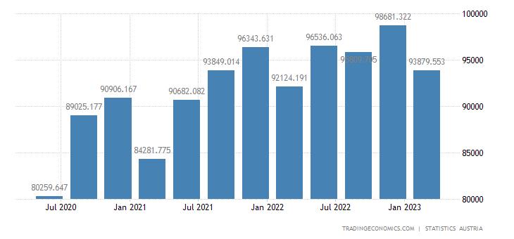 Austria GDP Constant Prices