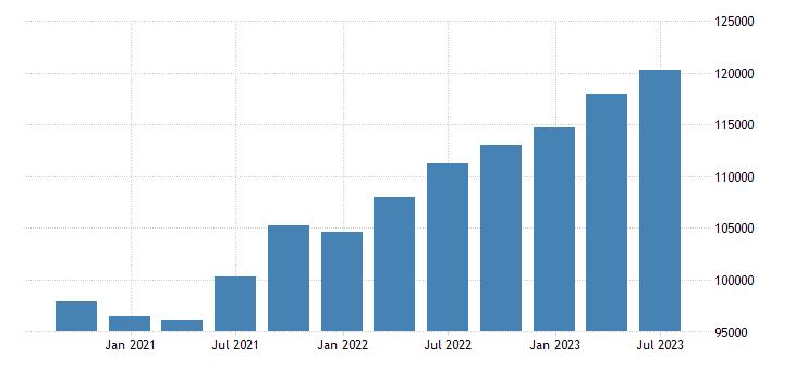 austria gdp current prices eurostat data