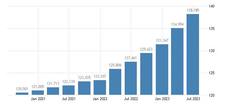 austria gdp deflator eurostat data
