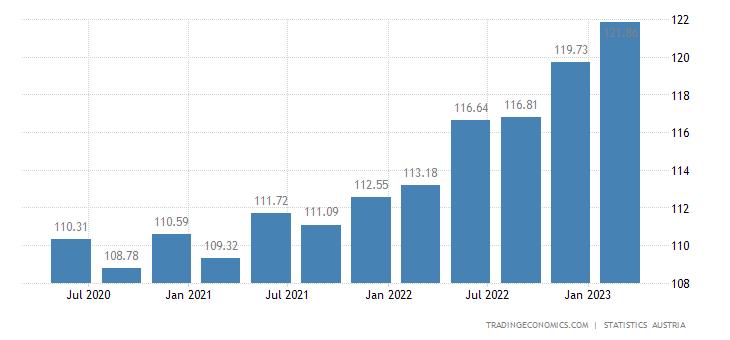 Austria GDP Deflator