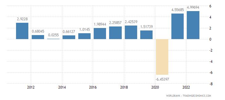 austria gdp growth annual percent wb data