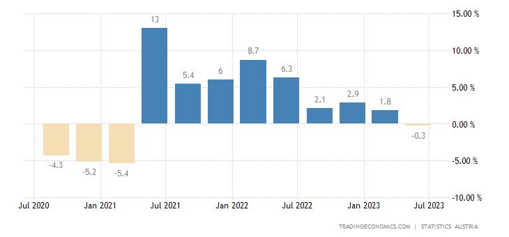 Austria GDP Annual Growth Rate