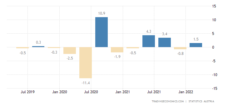 Austria GDP Growth Rate