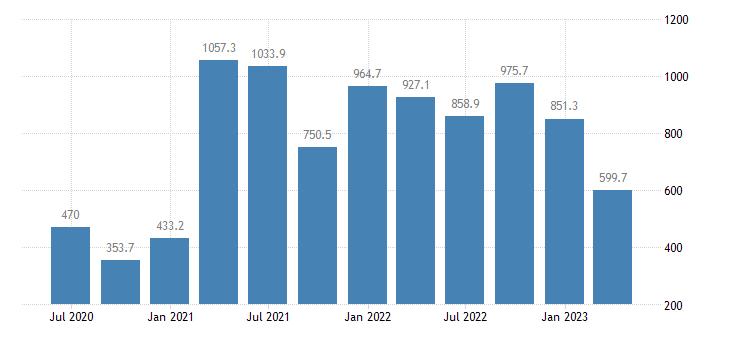 austria gdp main components acquisitions less disposals of valuables eurostat data