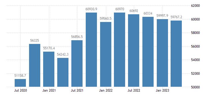 austria gdp main components actual individual consumption eurostat data