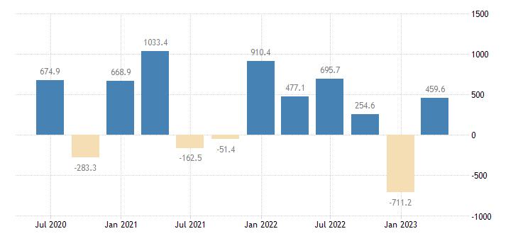 austria gdp main components changes in inventories eurostat data
