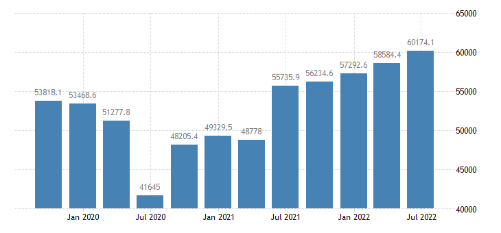 austria gdp main components exports of goods services eurostat data