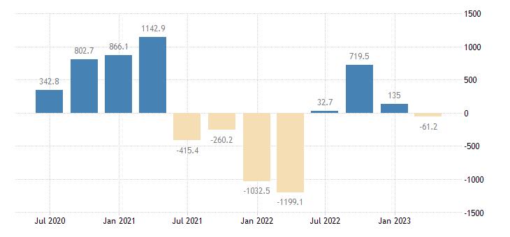 austria gdp main components external balance goods eurostat data