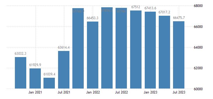 austria gdp main components final consumption expenditure eurostat data