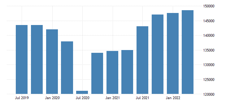 austria gdp main components final consumption expenditure gross capital formation exports of goods services eurostat data