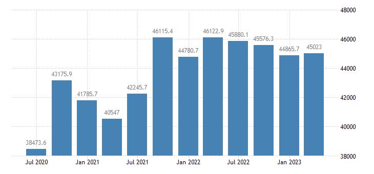 austria gdp main components final consumption expenditure of households eurostat data