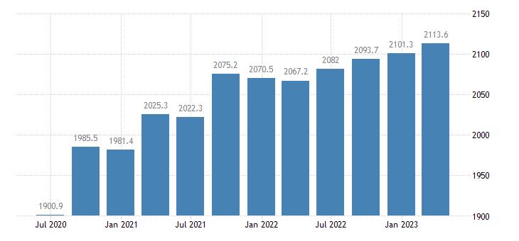 austria gdp main components final consumption expenditure of npish eurostat data