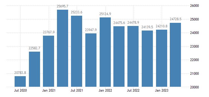 austria gdp main components gross capital formation eurostat data