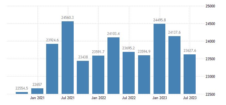 austria gdp main components gross fixed capital formation eurostat data