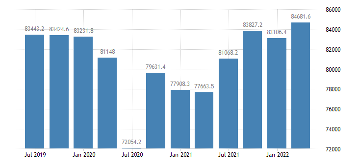 austria gdp main components gross value added eurostat data