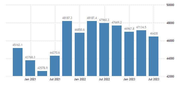 austria gdp main components household npish final consumption expenditure eurostat data