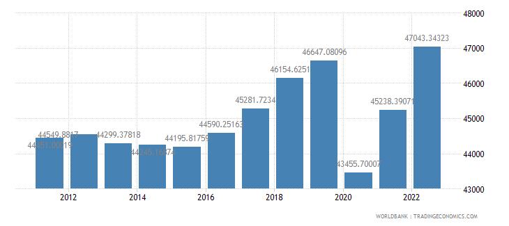 austria gdp per capita constant 2000 us dollar wb data