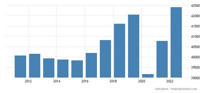 austria gdp per capita constant lcu wb data