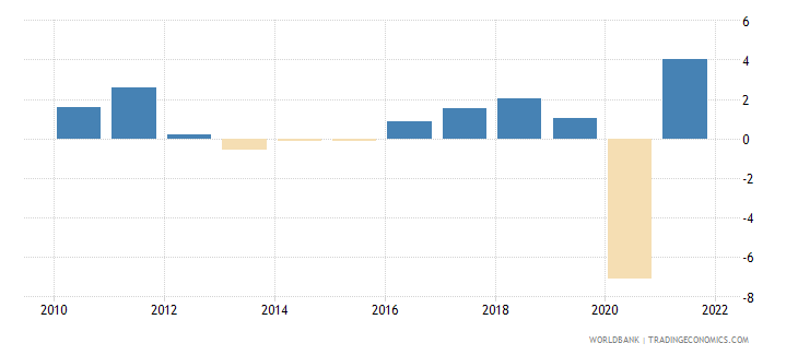 austria gdp per capita growth annual percent wb data