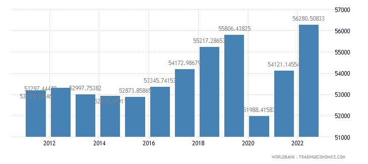 austria gdp per capita ppp constant 2005 international dollar wb data