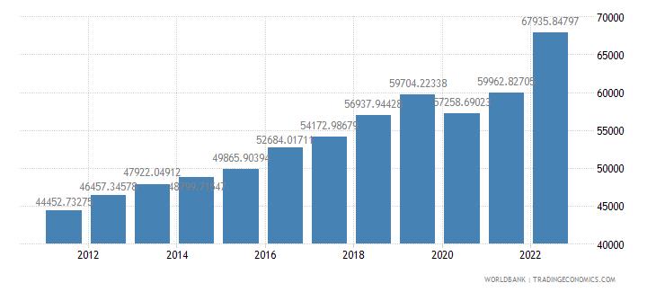 austria gdp per capita ppp us dollar wb data