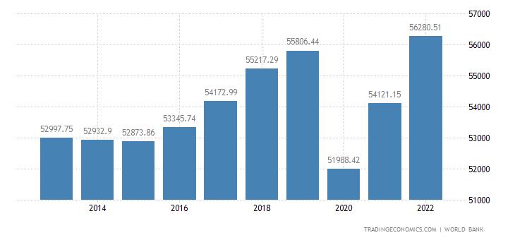 Austria GDP per capita PPP