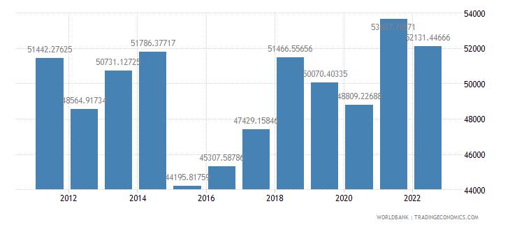 austria gdp per capita us dollar wb data