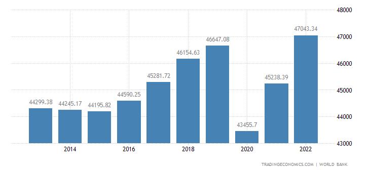 Austria GDP per capita