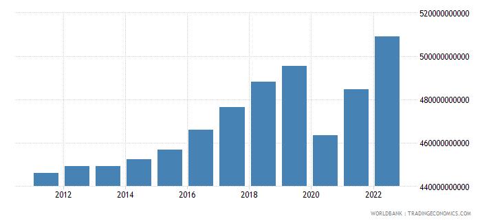 austria gdp ppp constant 2005 international dollar wb data