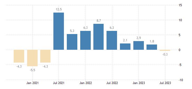 austria gdp volumes eurostat data