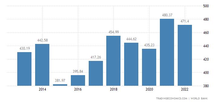Austria GDP