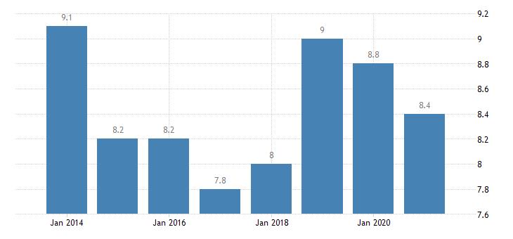 austria gender employment gap eurostat data