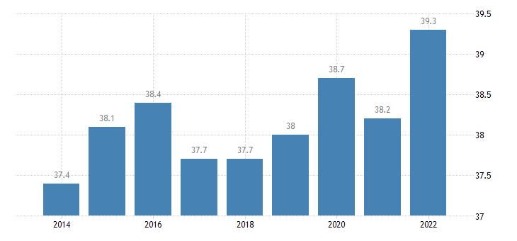 austria gender gap in part time employment eurostat data