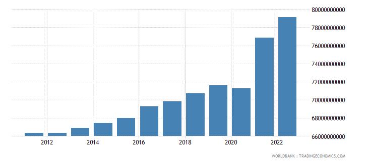 austria general government final consumption expenditure constant lcu wb data