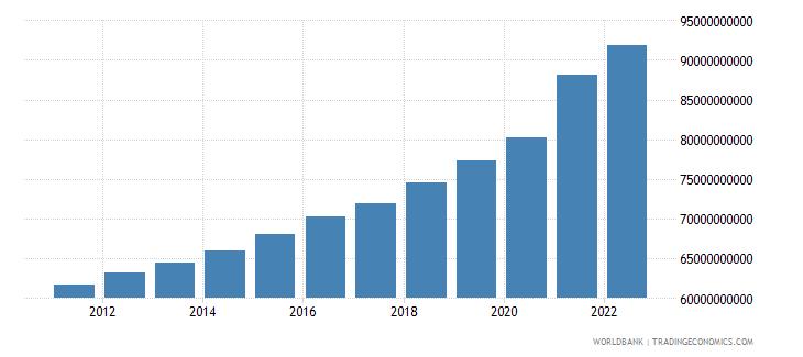 austria general government final consumption expenditure current lcu wb data