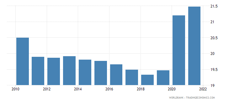 austria general government final consumption expenditure percent of gdp wb data