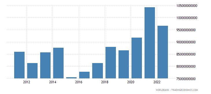 austria general government final consumption expenditure us dollar wb data