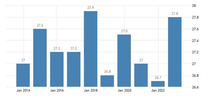 austria gini coefficient of equivalised disposable income eurostat data