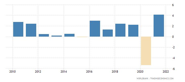 austria gni growth annual percent wb data