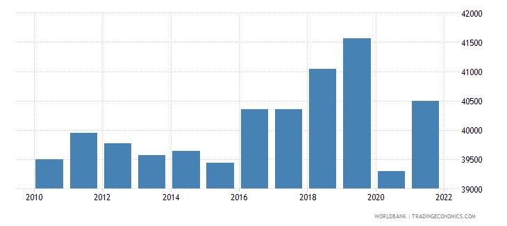 austria gni per capita constant lcu wb data