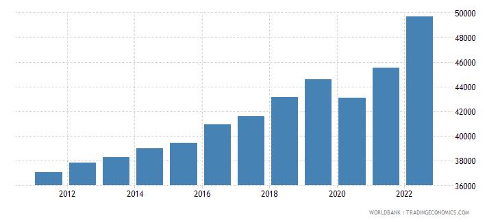 austria gni per capita current lcu wb data