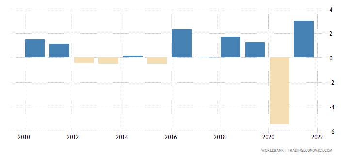 austria gni per capita growth annual percent wb data