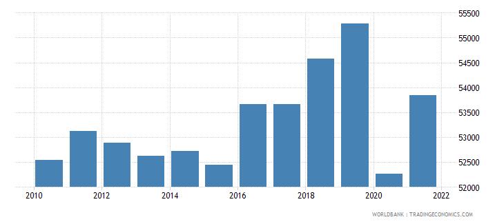 austria gni per capita ppp constant 2011 international $ wb data