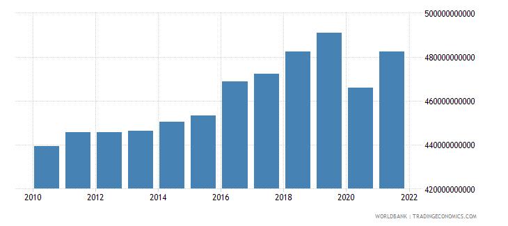 austria gni ppp constant 2011 international $ wb data