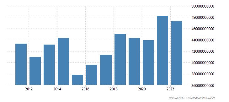 austria gni us dollar wb data